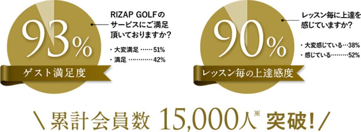 お客様満足度90%以上のライザップゴルフ